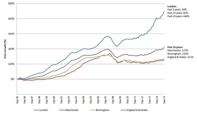 pricegrowthcomparison